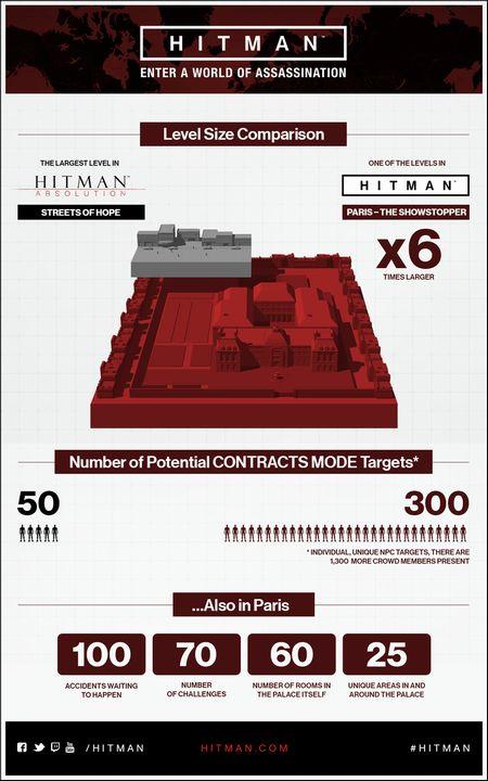 Hitman comparatif 2015