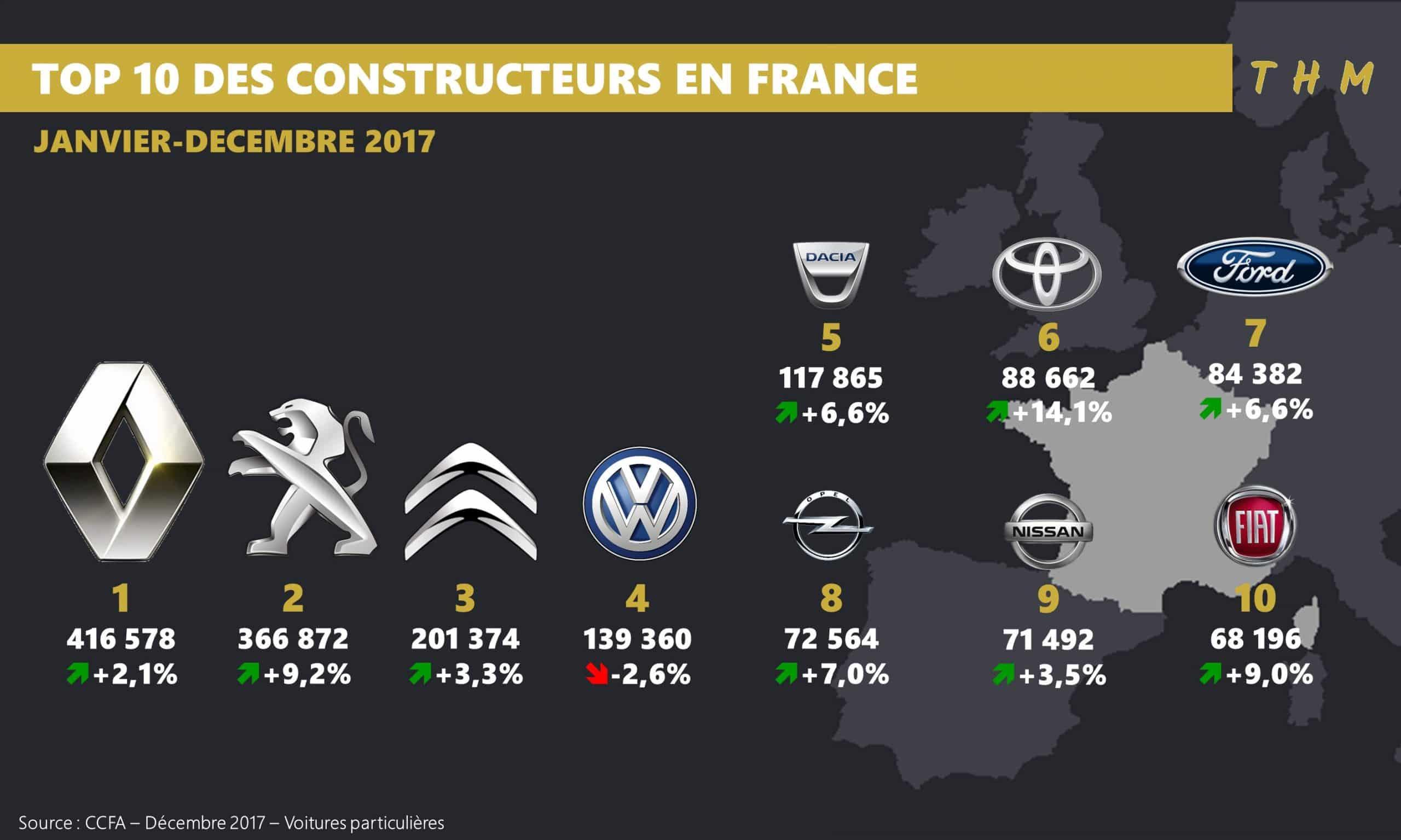 Immatriculations en baisse de 0,51% en décembre en France — Voitures
