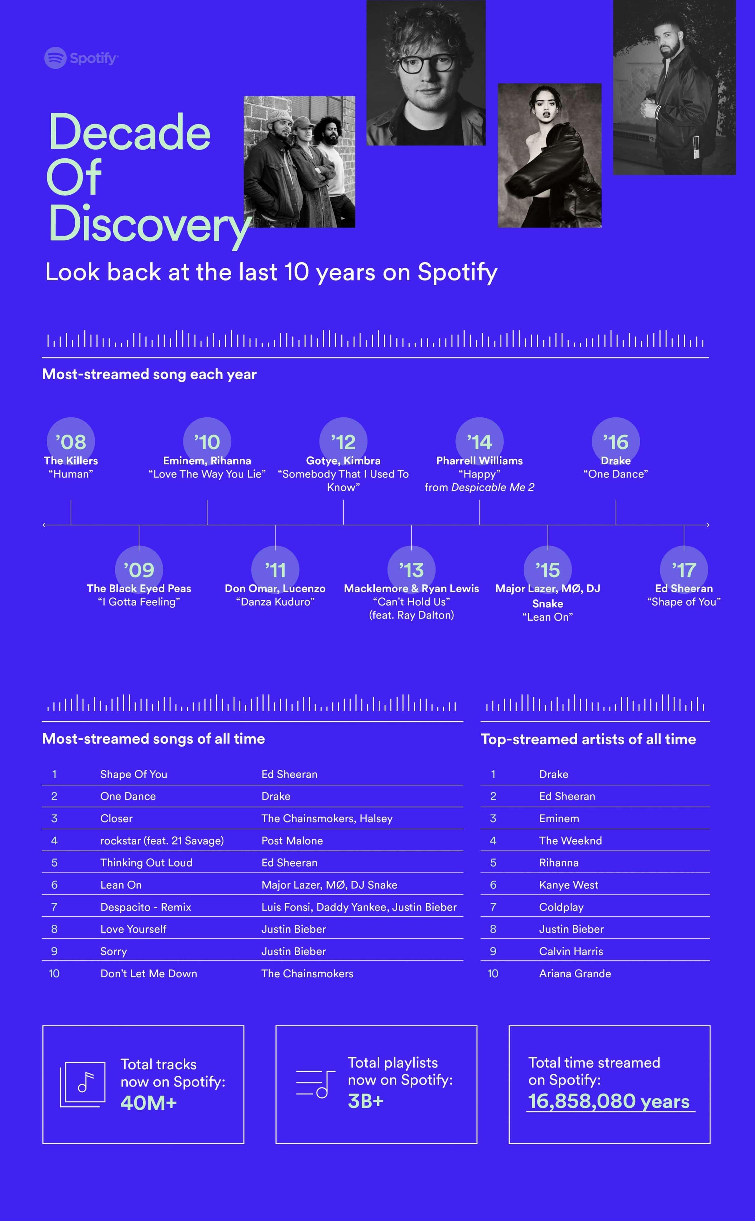 classement des chansons spotify