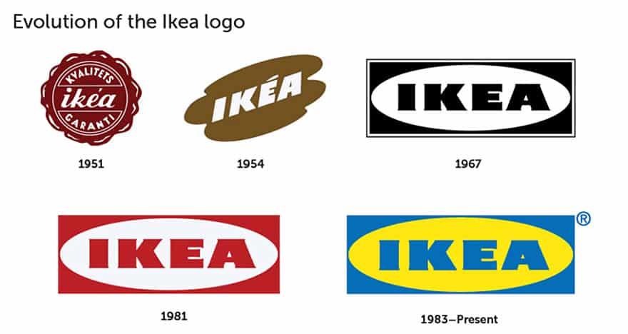 Evolution Logo IKEA