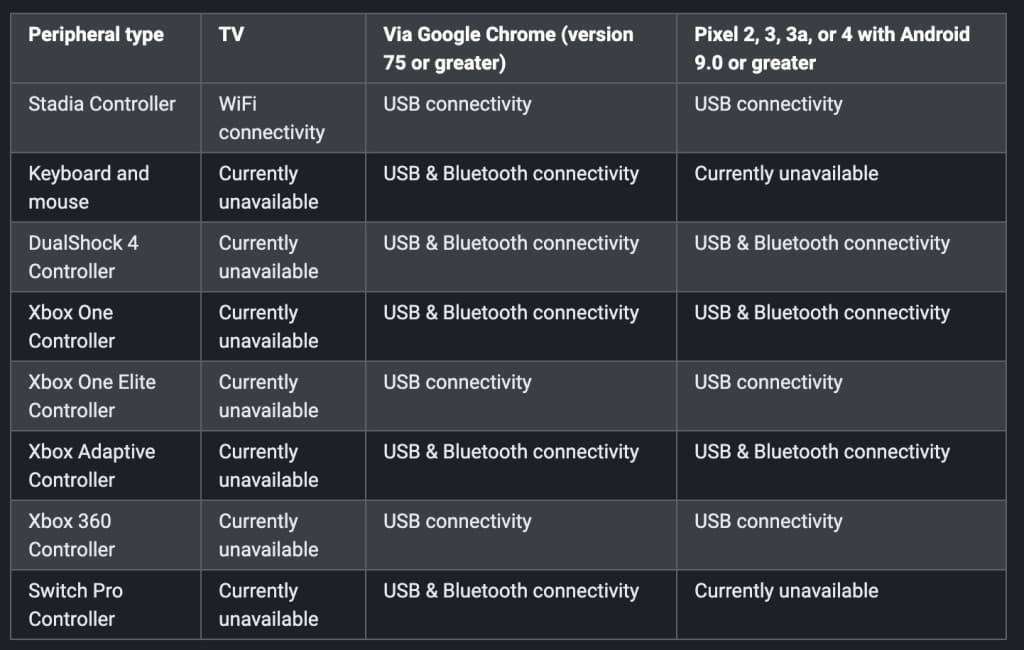 Google Stadia manettes compatibles
