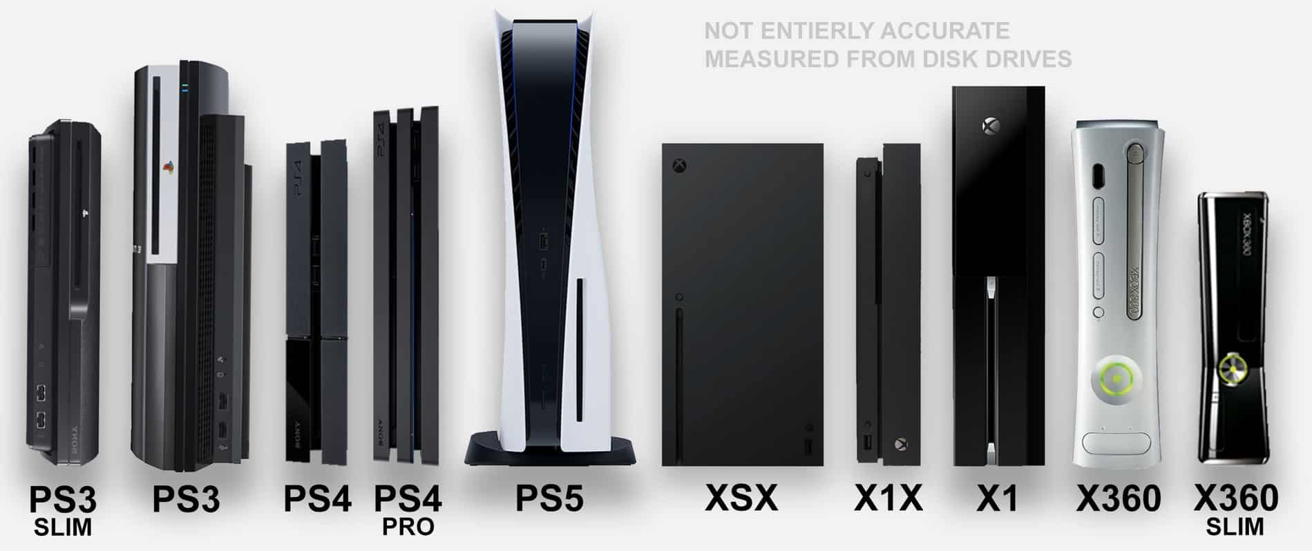 Comparatif taille PS5 PS4 PS3 Xbox