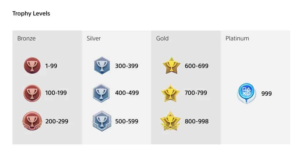 Les trophées sur PS5
