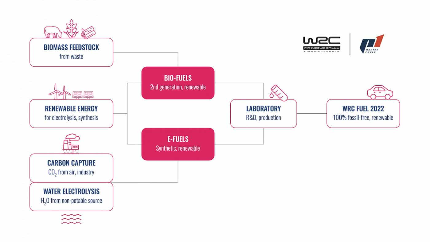 WRC 2022 Carburant Durable
